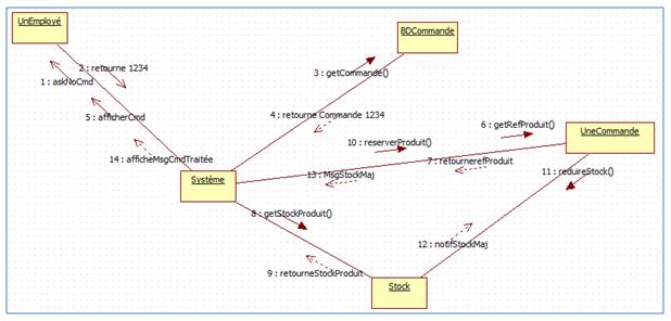 Concepts UML